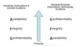 基于MSEM的工业网络安全防护系统研究1