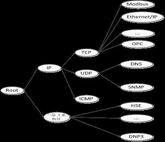 基于MSEM的工业网络安全防护系统研究10