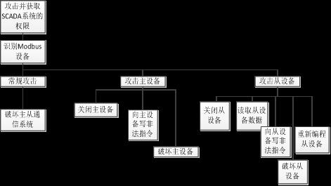 基于MSEM的工业网络安全防护系统研究14