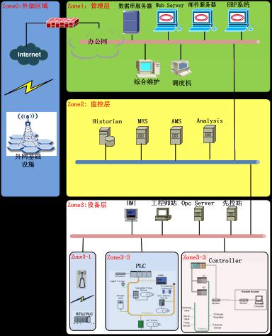 基于MSEM的工业网络安全防护系统研究2