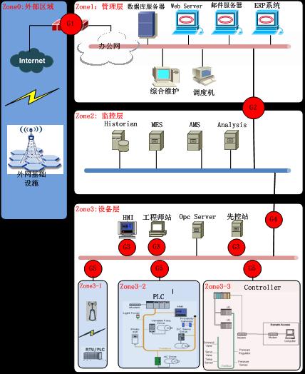 基于MSEM的工业网络安全防护系统研究3