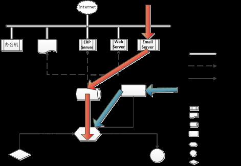 基于MSEM的工业网络安全防护系统研究6