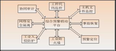 基于MSEM的工业网络安全防护系统研究8