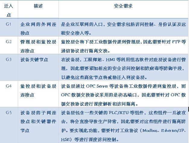 工业网络安全需求列表 表格1