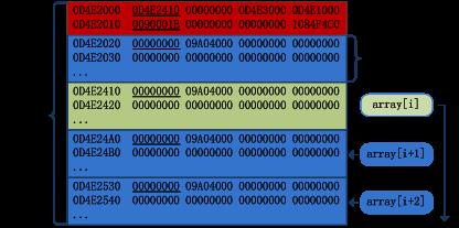 Flash Vector漏洞利用技巧的蜕变3