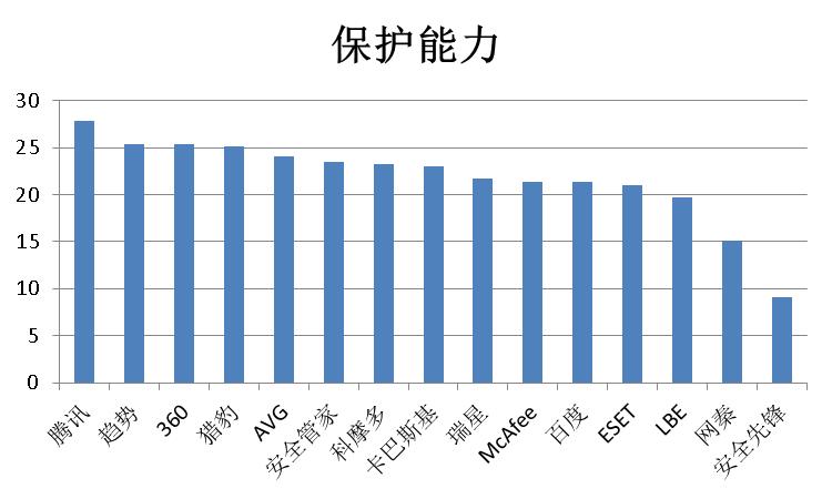 赛可达实验室2015年全球手机安全软件横评保护能力总分