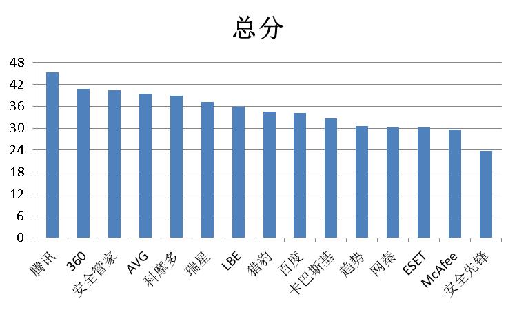 赛可达实验室2015年全球中文手机安全软件横评总比分