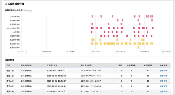 指定主机整个威胁活动的分布图和详细数据