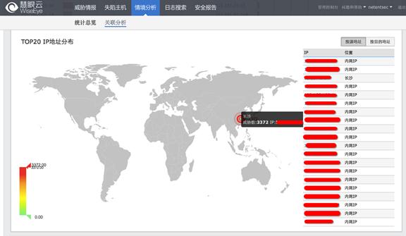 IP地址分布分析