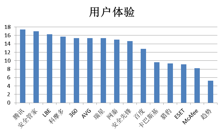 赛可达实验室2015年全球手机安全软件横评用户体验总分