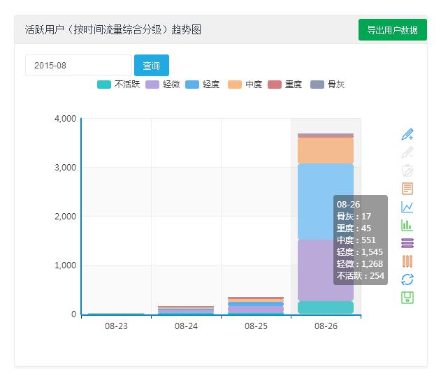 图:用户活跃程度统计分析