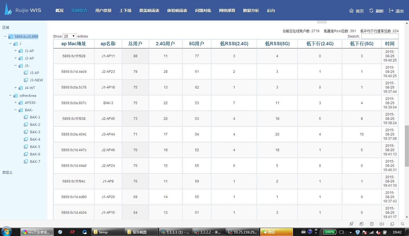 图:67台AP平均分布承载用户