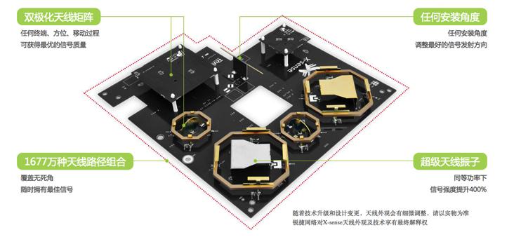 """锐捷网络RG-AP530-I搭载""""X-sense""""灵动天线"""