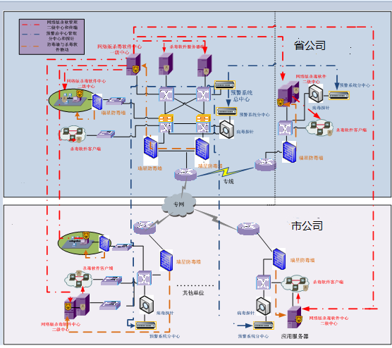 Anti-virus software, early warning system and other linkage three-dimensional defense diagram