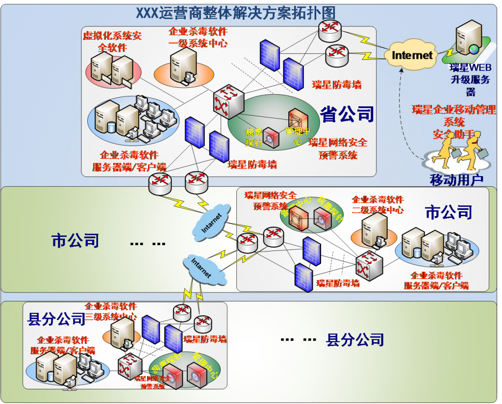 Rising protection system deployment diagram