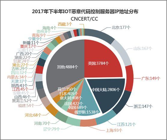 2017年下半年IOT恶意代码控制服务器IP地址分布图
