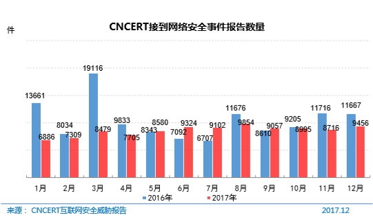 CNCERT 接到网络安全事件报告数量