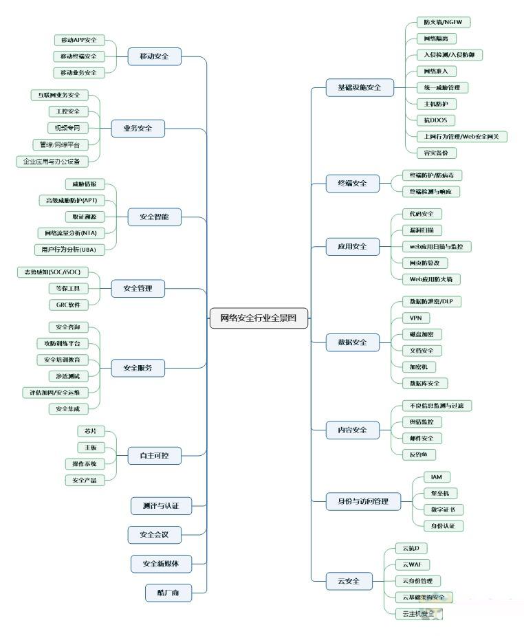 分类脑图-横