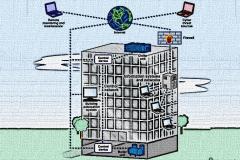 BuildingAutomationSystem
