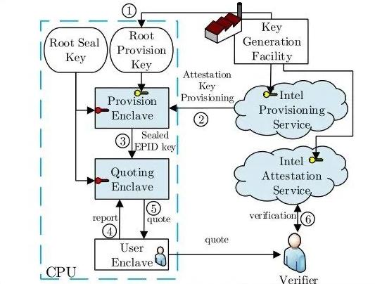 SGX的证明过程
